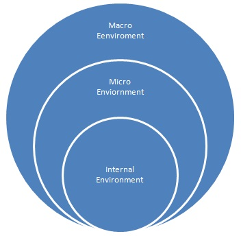 Macroenvironmental Forces Affecting Marketing