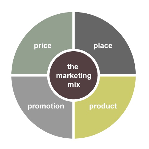 the importance of e business in the process of promoting and marketing